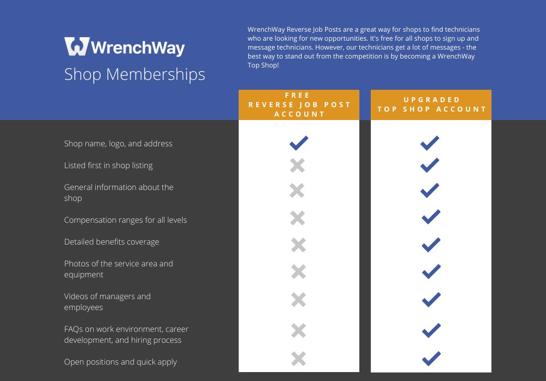 WrenchWay Shop Memberships